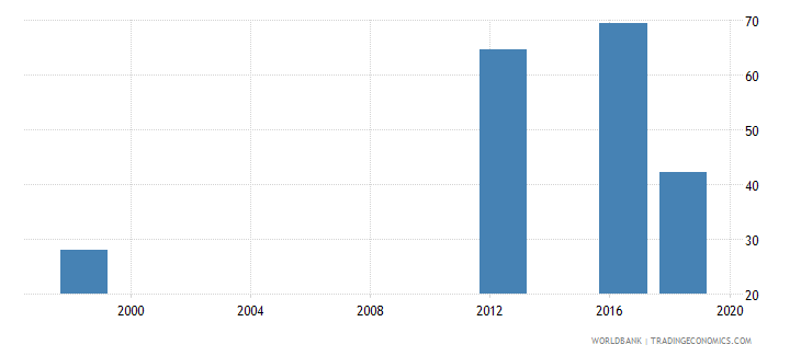 papua new guinea lower secondary completion rate male percent of relevant age group wb data