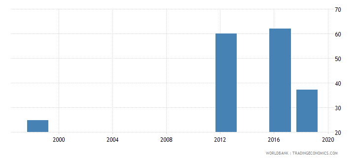 papua new guinea lower secondary completion rate total percent of relevant age group wb data