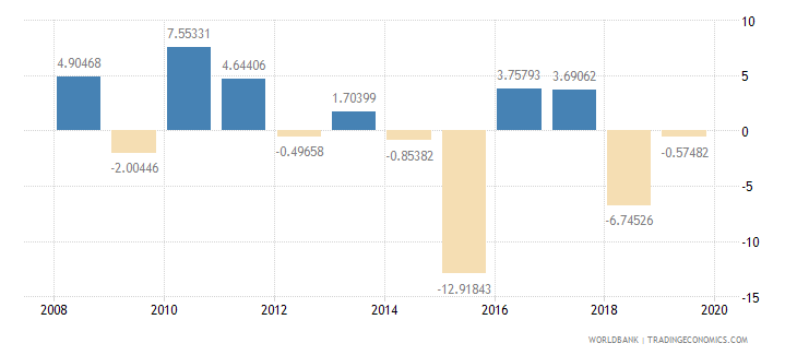papua new guinea manufacturing value added annual percent growth wb data