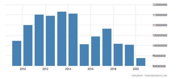 papua new guinea manufacturing value added constant lcu wb data