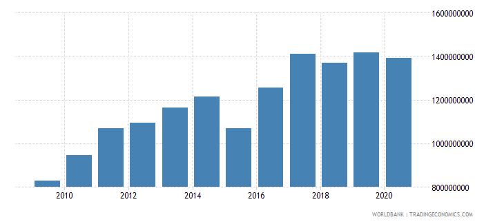papua new guinea manufacturing value added current lcu wb data