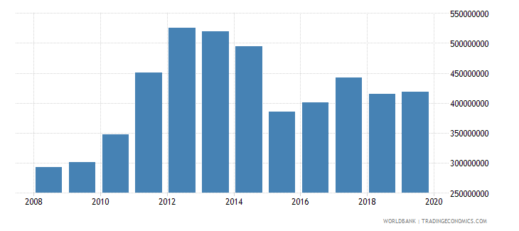 papua new guinea manufacturing value added us dollar wb data