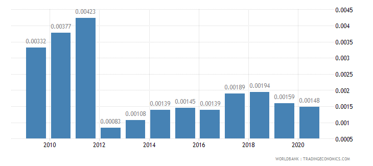 papua new guinea merchandise exports by the reporting economy residual percent of total merchandise exports wb data