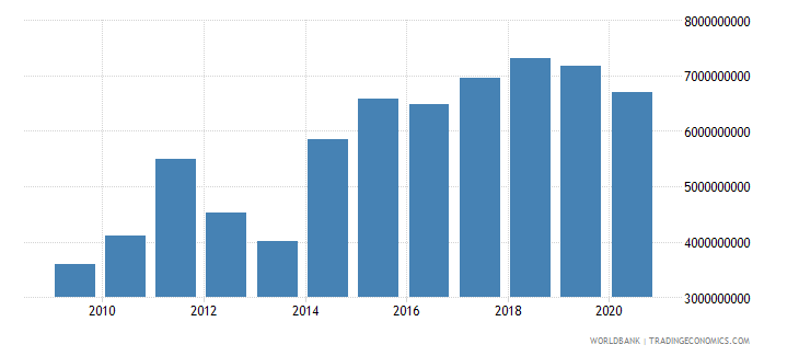 papua new guinea merchandise exports by the reporting economy us dollar wb data