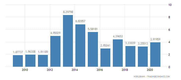 papua new guinea merchandise exports to developing economies outside region percent of total merchandise exports wb data