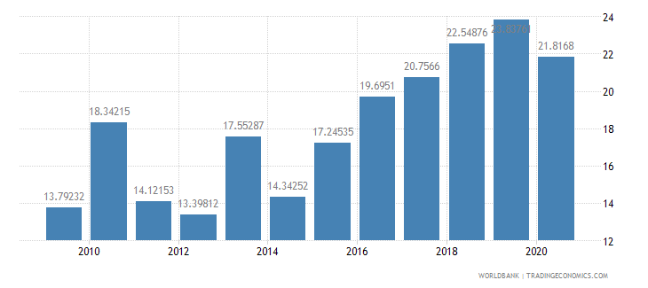 papua new guinea merchandise exports to developing economies within region percent of total merchandise exports wb data
