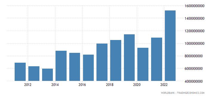 papua new guinea merchandise exports us dollar wb data