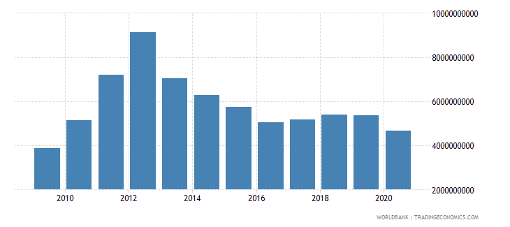 papua new guinea merchandise imports by the reporting economy us dollar wb data