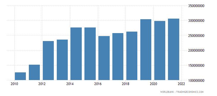 papua new guinea military expenditure current lcu wb data