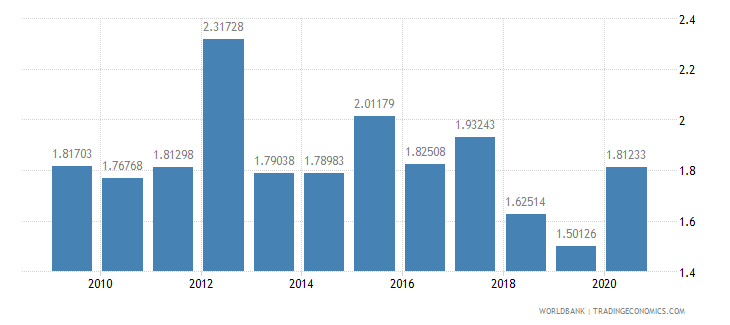 papua new guinea military expenditure percent of central government expenditure wb data