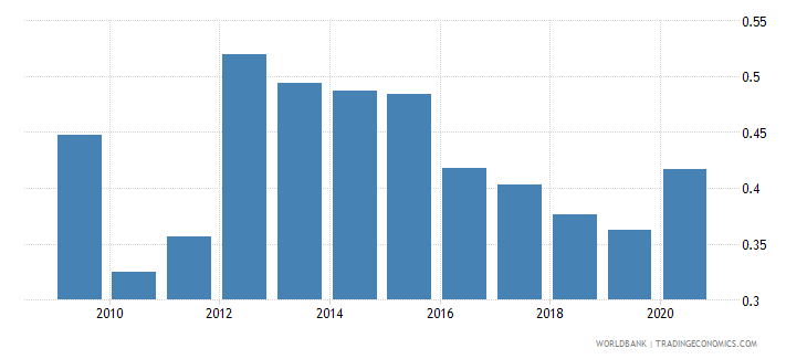 papua new guinea military expenditure percent of gdp wb data