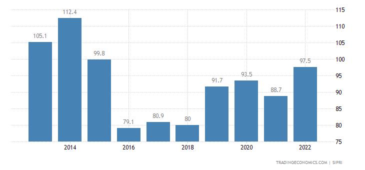 Papua New Guinea Military Expenditure
