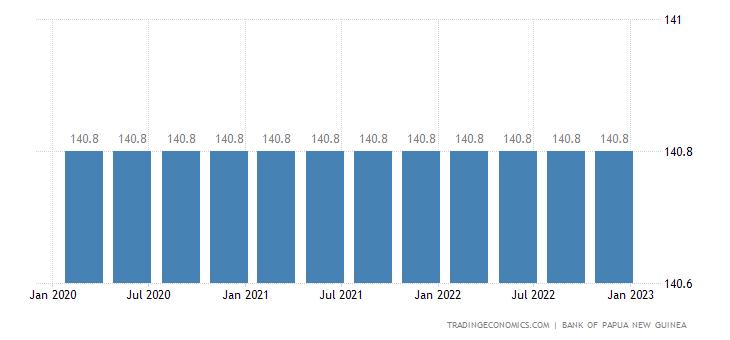 Papua New Guinea Minimum Wages