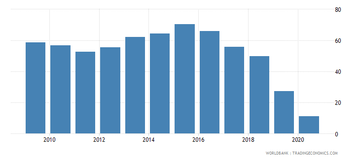 papua new guinea multilateral debt service percent of public and publicly guaranteed debt service wb data