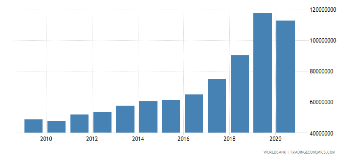 papua new guinea multilateral debt service tds us dollar wb data
