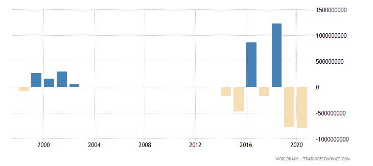 papua new guinea net acquisition of financial assets current lcu wb data