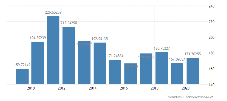 papua new guinea net barter terms of trade index 2000  100 wb data