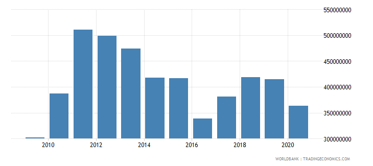 papua new guinea net bilateral aid flows from dac donors australia us dollar wb data