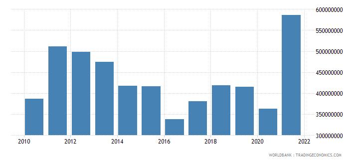 papua new guinea net bilateral aid flows from dac donors australia us dollar wb data
