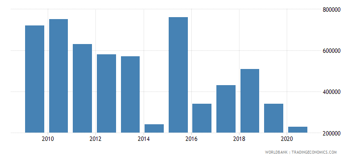 papua new guinea net bilateral aid flows from dac donors austria us dollar wb data