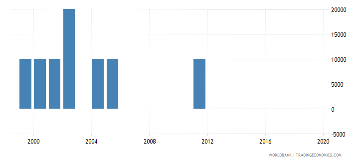 papua new guinea net bilateral aid flows from dac donors belgium us dollar wb data