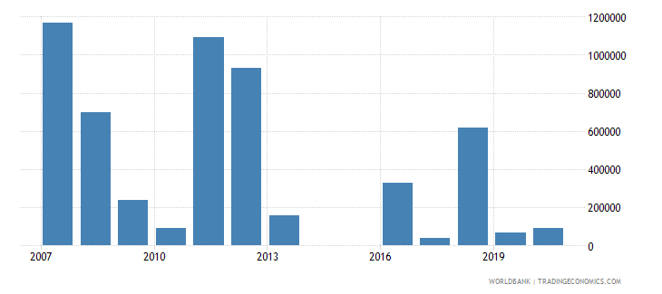 papua new guinea net bilateral aid flows from dac donors canada us dollar wb data