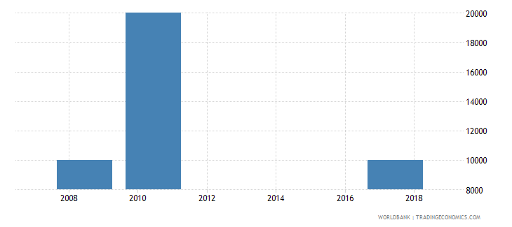 papua new guinea net bilateral aid flows from dac donors czech republic current us$ wb data