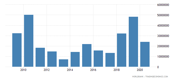 papua new guinea net bilateral aid flows from dac donors european commission us dollar wb data