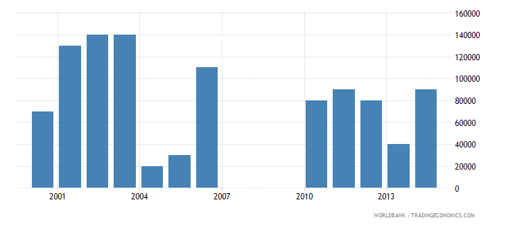 papua new guinea net bilateral aid flows from dac donors finland us dollar wb data
