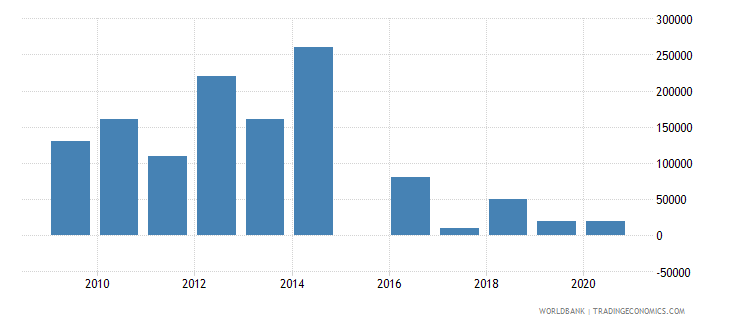 papua new guinea net bilateral aid flows from dac donors france us dollar wb data