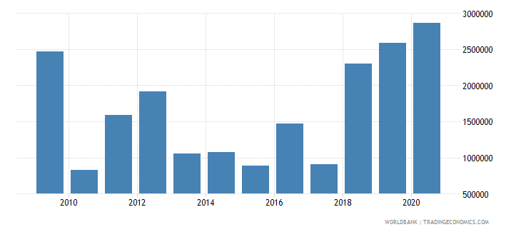 papua new guinea net bilateral aid flows from dac donors germany us dollar wb data
