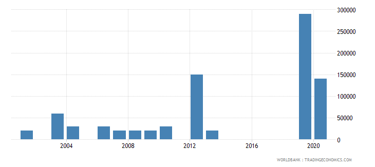 papua new guinea net bilateral aid flows from dac donors ireland us dollar wb data