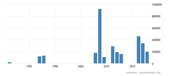 papua new guinea net bilateral aid flows from dac donors italy us dollar wb data