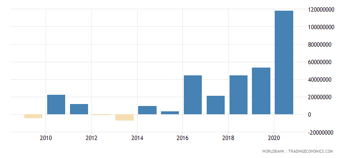 papua new guinea net bilateral aid flows from dac donors japan us dollar wb data