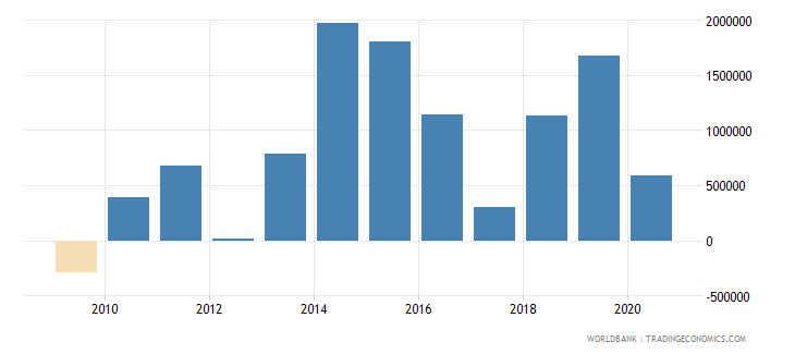 papua new guinea net bilateral aid flows from dac donors korea rep us dollar wb data