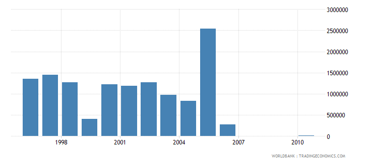 papua new guinea net bilateral aid flows from dac donors netherlands us dollar wb data