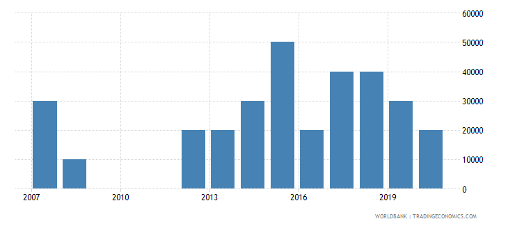 papua new guinea net bilateral aid flows from dac donors poland current us$ wb data