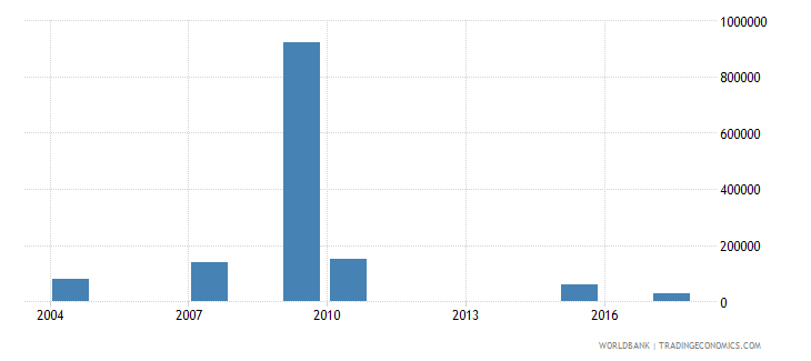 papua new guinea net bilateral aid flows from dac donors spain us dollar wb data