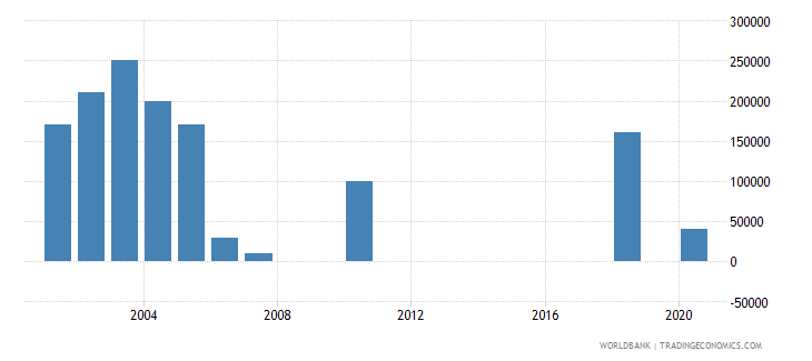 papua new guinea net bilateral aid flows from dac donors switzerland us dollar wb data
