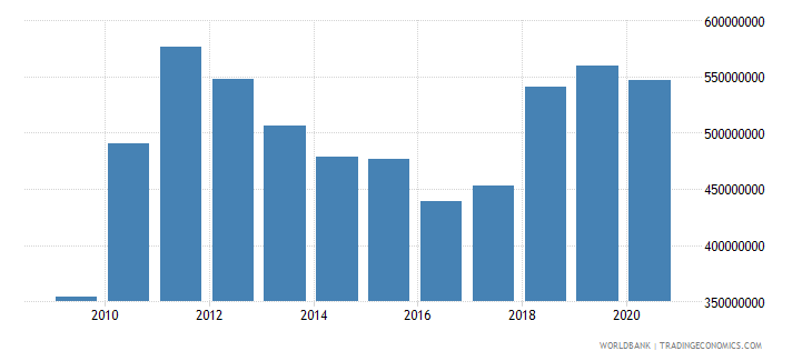 papua new guinea net bilateral aid flows from dac donors total us dollar wb data