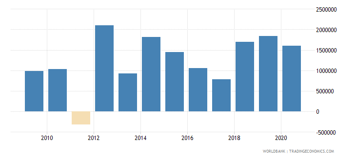 papua new guinea net bilateral aid flows from dac donors united kingdom us dollar wb data