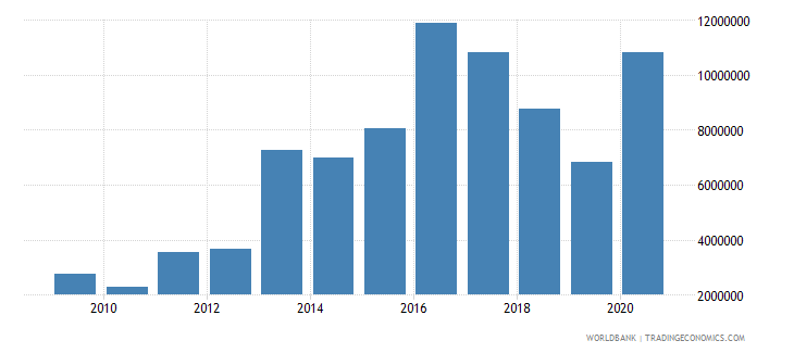 papua new guinea net bilateral aid flows from dac donors united states us dollar wb data