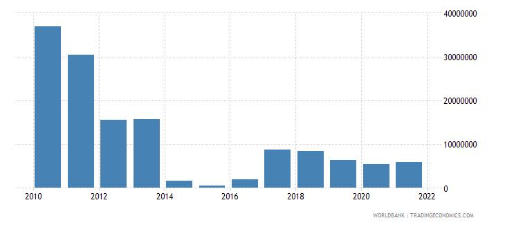papua new guinea net capital account bop us dollar wb data