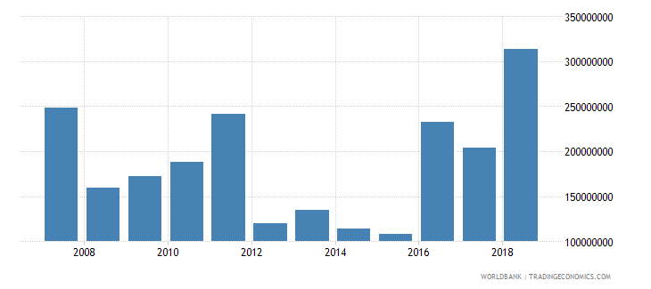 papua new guinea net current transfers bop us dollar wb data