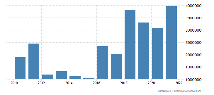 papua new guinea net current transfers from abroad us dollar wb data