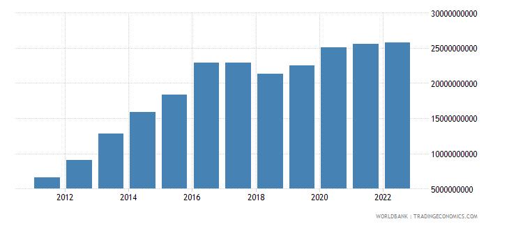 papua new guinea net domestic credit current lcu wb data