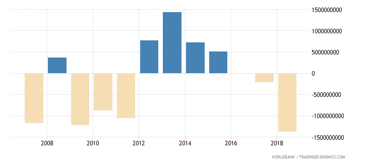 papua new guinea net errors and omissions adjusted bop us dollar wb data