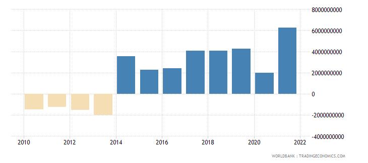 papua new guinea net financial account bop current us$ wb data