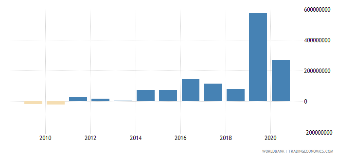 papua new guinea net financial flows bilateral nfl us dollar wb data