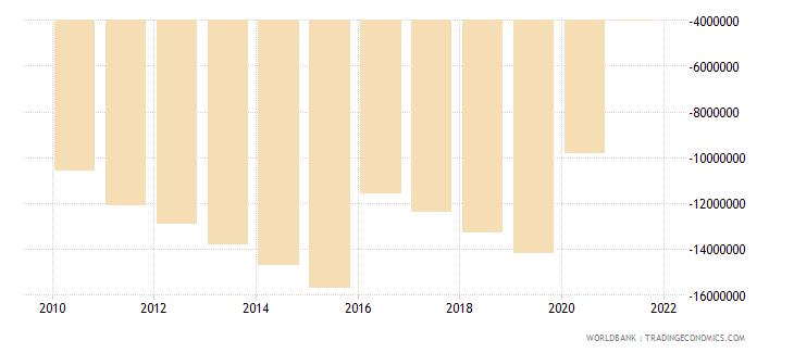 papua new guinea net financial flows ibrd nfl us dollar wb data